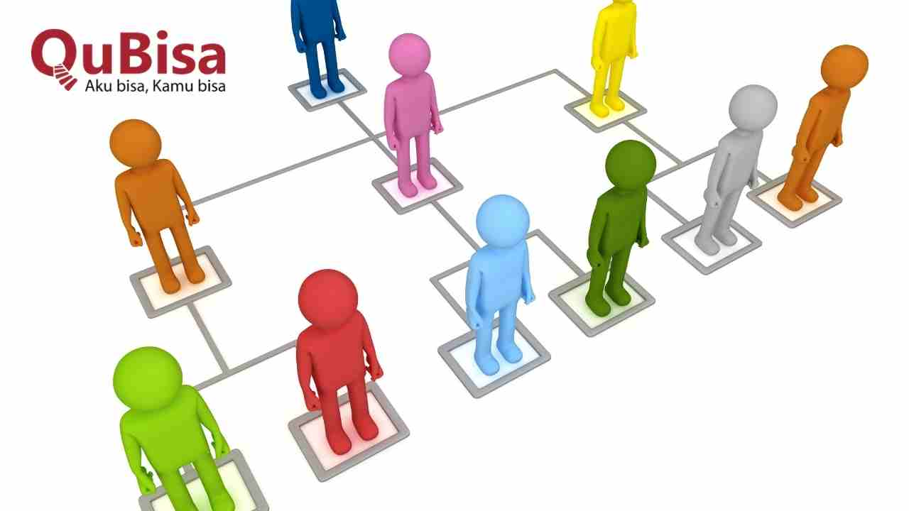 Membuat struktur organisasi perusahaan