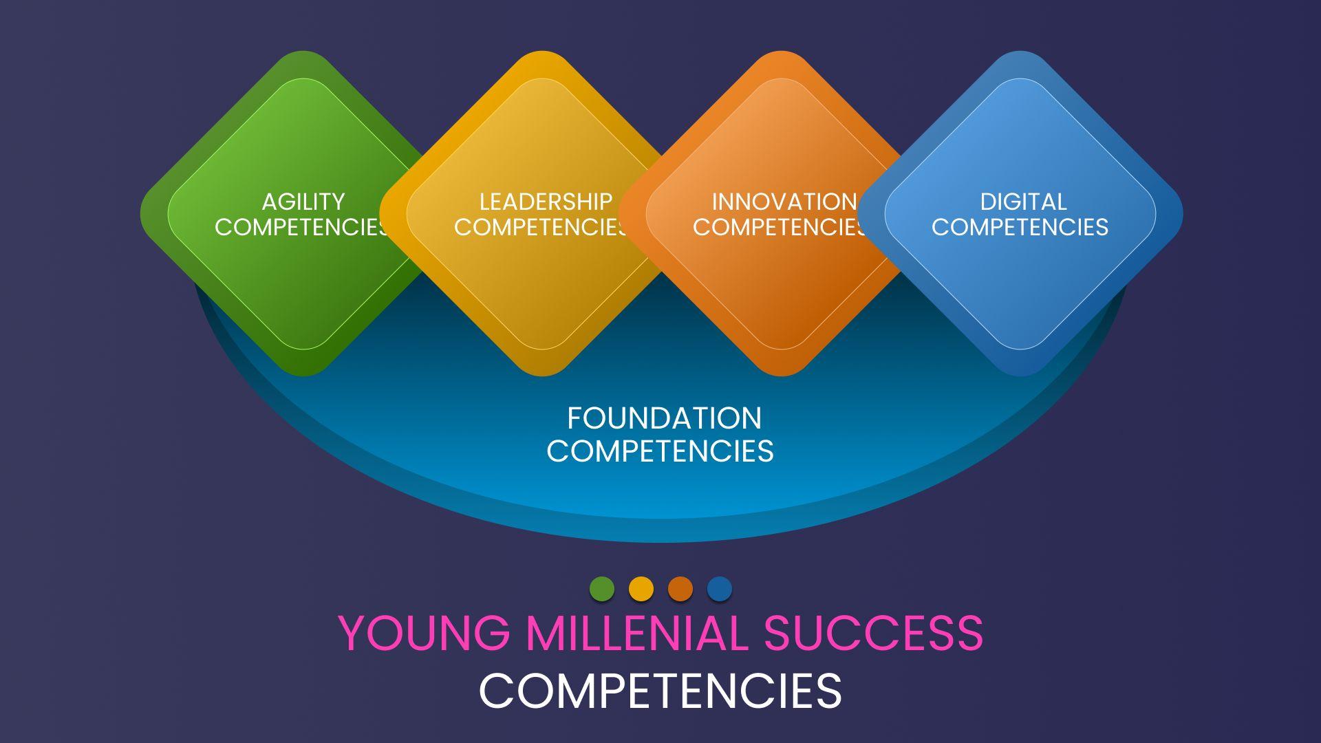 Young Millennials Success Competencies